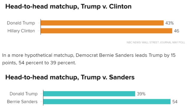 sondaggio NBC News su elezioni USA